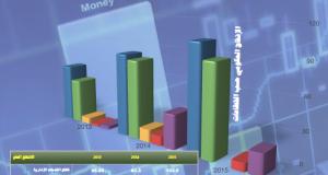 موازنات الحكومة الصومالية (واقع الإيرادات والنفقات)